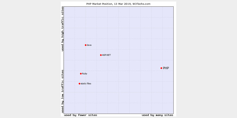 PHP Market Position