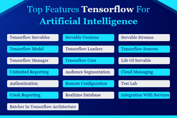 TensorFlow for Artificial Intelligence